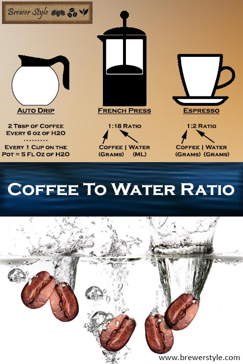 Coffee To Water Ratio For All Brewing Methods Brewer Style